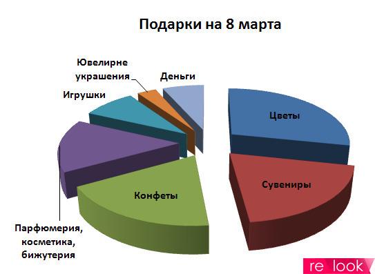 Статистика своими руками